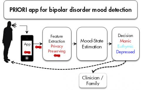 final paper bipolar disorder What can people with bipolar disorder expect from treatment ______ 19   disease, bipolar disorder is a long-term illness that must be carefully managed.