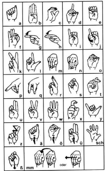 Die Gebärdensprache - eine besondere Form der Kommunikation