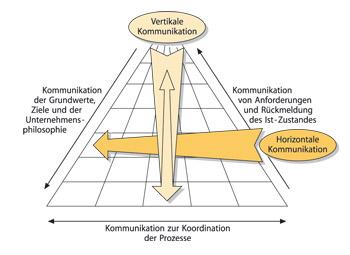 vedikal Siehe auch Horizontale und vertikale Kommunikation