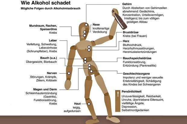 Wissenschaftliche Darstellung der Gefahren von Alkohol Ethanol